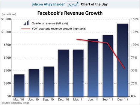 CHART OF THE DAY: Facebook Revenues Are Decelerating | Entrepreneurship, Innovation | Scoop.it