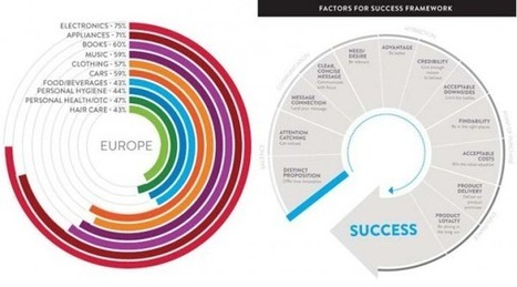 Internet influenza gli acquisti e il successo del lancio di un prodotto ...   Social Mercor   Scoop.it