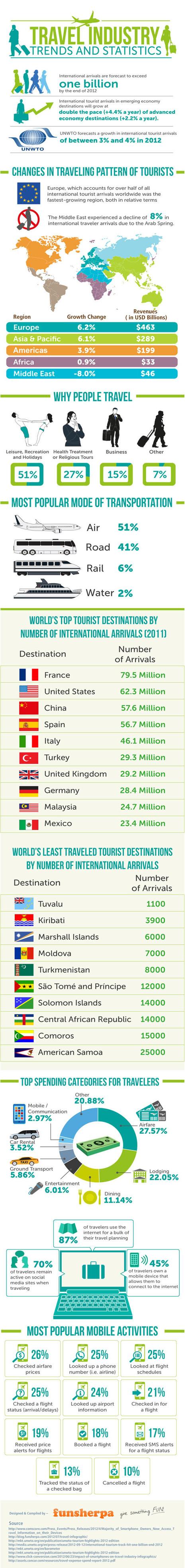 Tendencies del sector del turismo en 2012 #infografia #infographic#tourism   turismo, hotel, apart, restaurantes, huesped, termas, viajes   Scoop.it