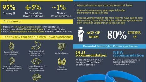 Help People Become Aware of Down Syndrome Awareness Month | Craze On Wristbands | Scoop.it