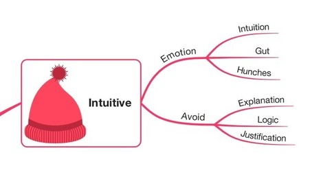 Solve complex problems with a Six Thinking Hats Mind Map | iMindMap | Art of Hosting | Scoop.it