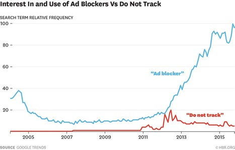 Ad Blockers and the Next Chapter of the Internet | sociology of the Web | Scoop.it