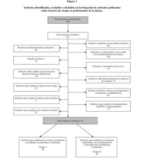Revista Española de Salud Pública - Danza profesional: una revisión desde la salud laboral | biodanza | Scoop.it