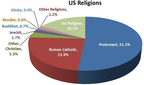 Trend 1 – Religious Diversity: Beyond the Protestant Ethic | Cultural Competence | Scoop.it