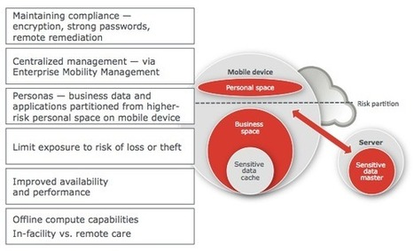 """CDW Healthcare on Twitter: """"How to manage risk on mHealth devices. Great diagram from Greg Reiff @IntelHealth #CDWHC http://t.co/crRpBABTSy""""   Digitized Health   Scoop.it"""