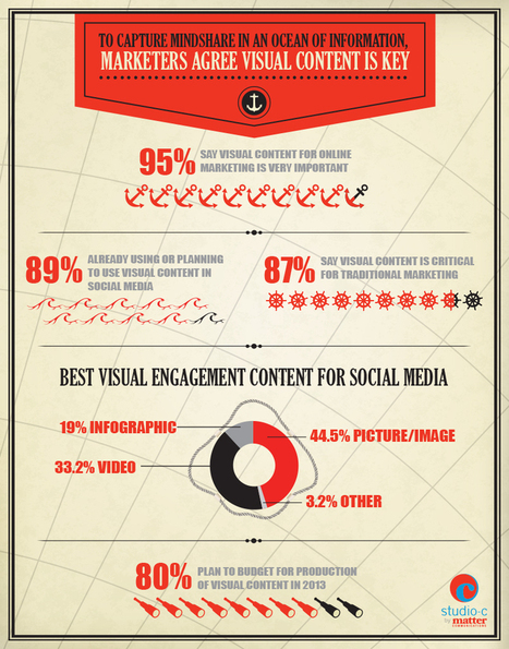 When Content Marketing Becomes Visual Marketing via Forbes [Infographic] | Social and digital network | Scoop.it
