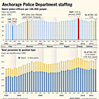 Staffing declines stall city's community policing plans - Anchorage Daily News | Police Problems and Policy | Scoop.it