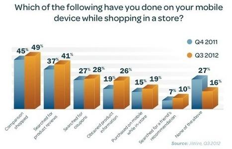 Les 8 études à connaitre pour comprendre l'usage du mobile dans un magasin | mlearn | Scoop.it
