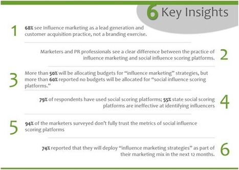 Does Influence Marketing Have a Future? | The Digital Economy | Scoop.it