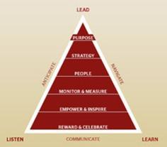 Leading Blog: A Leadership Blog: The Twelve Absolutes of Leadership | Coaching Leaders | Scoop.it