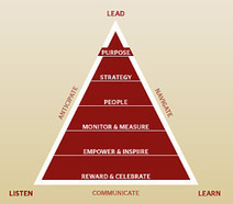 Leading Blog: A Leadership Blog: The Twelve Absolutes of Leadership | #BetterLeadership | Scoop.it