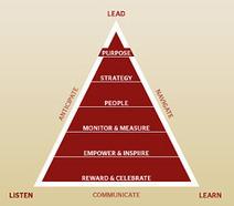 The Twelve Absolutes of Leadership | Surviving Leadership Chaos | Scoop.it