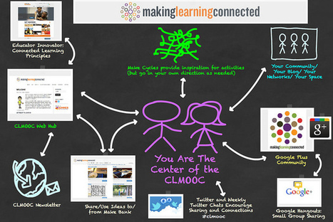 Kevin's Meandering Mind   Amidst the Activity, YOU Remain the Center of the CLMOOC   MOOCs for learning at work   Scoop.it