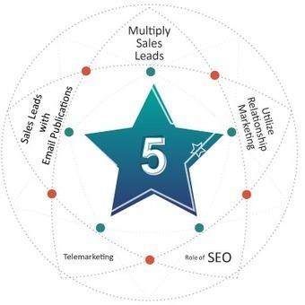 5 Effective B2B Sales Leads Generation Tactics | Thomson Data | Marketing Services | Scoop.it