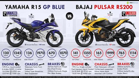Bajaj Pulsar Rs200 Vs Yamaha Yzf R15 Gp Blue E