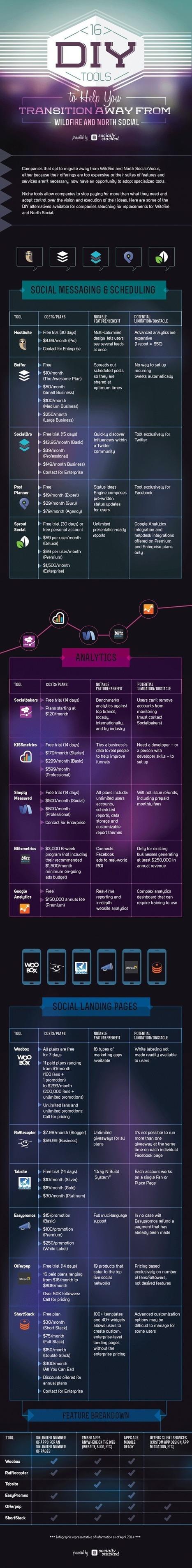 16 outils qui peuvent vous aider à mieux gérer et animer votre présence sur les réseaux sociaux | Bien utiliser les réseaux sociaux avec Com j'aime | Scoop.it