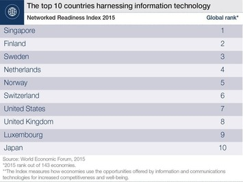 The top 10 nations for bridging the digital divide | Collaborationweb | Scoop.it