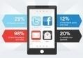 [Infographie] La puissance du SMS marketing | Prêt à porter stratégie digitale | Scoop.it