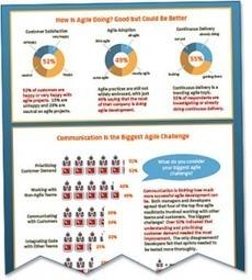 Agile Success Requires Better Communication | Serena Blog | Agile SE | Scoop.it