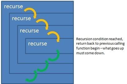 Erlang Recursion basics | Concurrent Life | Scoop.it