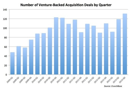 Tech Acquisition Sprees Create Exits for Venture Investors | Intersection of Marketing, Technology, & Startups | Scoop.it