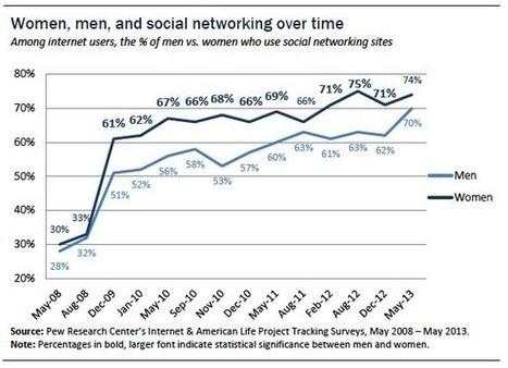 It's a woman's (social media) world | Social media news | Scoop.it