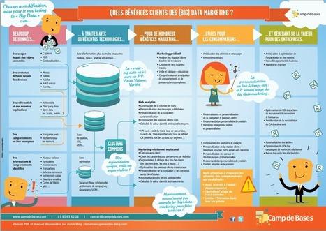 Les big data au service du marketing | Branding | Scoop.it