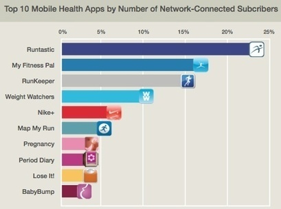 Half of mobile health app users are using fitness apps | mobihealthnews | Salud Publica | Scoop.it