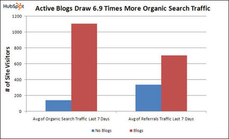 4 Reasons Small Businesses Should Have a Blog | Small Business SEM, SEO & Google Places Optimization | Scoop.it