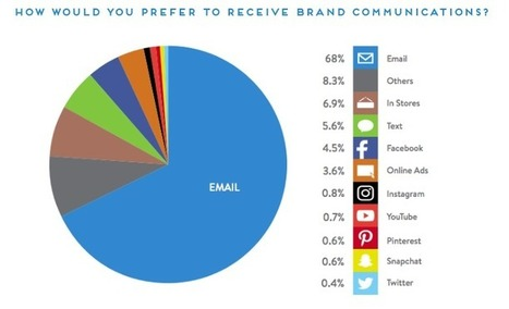 How Millennials Really Want to Engage with Brands: 62% Say Email   Smart Small Business Marketing, by Sales Renewal   Scoop.it