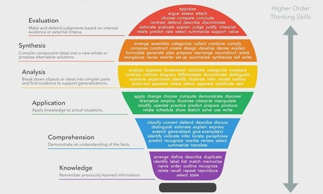 Bloom's Taxonomy Verbs - Free Classroom Chart | Red Apple Reading Literacy and Education | Scoop.it