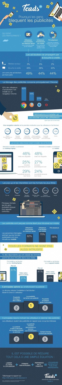 Infographie | Pourquoi les internautes bloquent les publicités | Digital infographics | Scoop.it