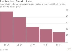 IFPI finds stream ripping is the top piracy activity | E-Music ! | Scoop.it