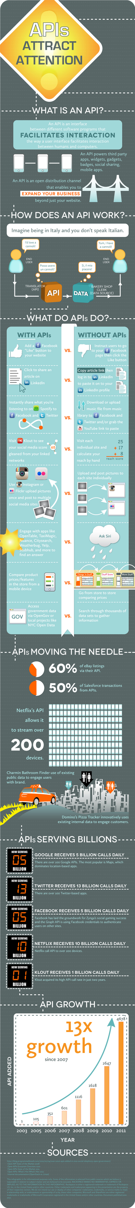 23 Fun Facts About APIs [Infographic] | Beyond Marketing | Scoop.it