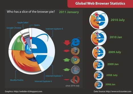 Fascinating Infographics about the Internet | mojo 3 | Scoop.it