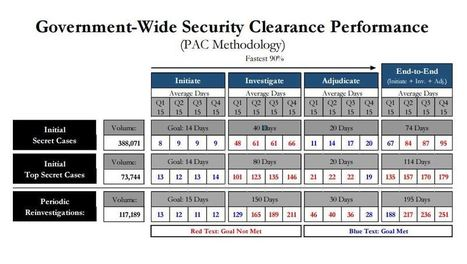 Feds waited average of 95 days for security clearances in '15 | National Security Issues | Scoop.it