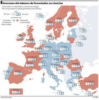 Falten científics aEuropa | Escola i Educació 2.0 | Scoop.it