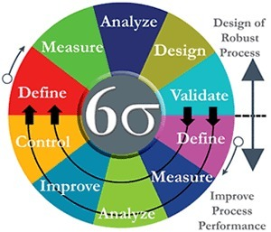 Six sigma Training and certification in delhi,india | six sigma training india | Scoop.it