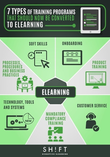 7 Types of Training Programs That Should Now Be Converted to eLearning | APRENDIZAJE | Scoop.it