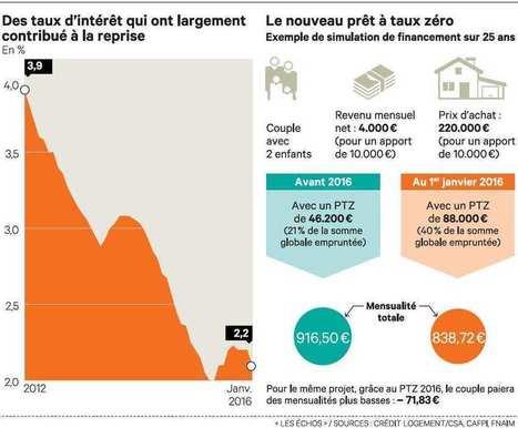 Immobilier: comment emprunter au meilleur coût en 2016 - Les Echos Patrimoine | Immobilier - Financements | Scoop.it