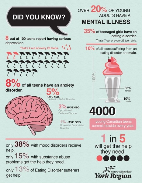 Mental-Health-in-Teens-Infographic.png (900x1165 pixels) | Mental Health and Teens | Scoop.it