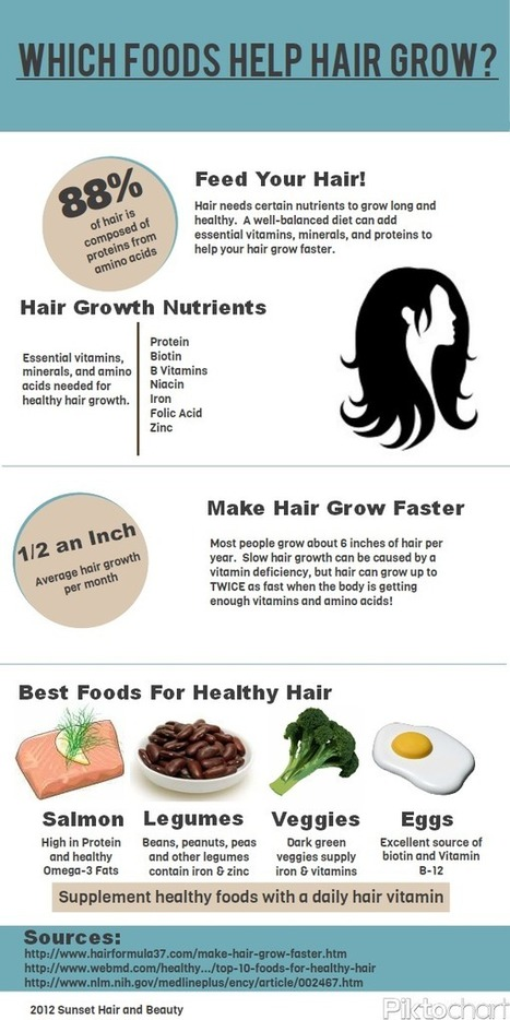 Foods For Hair Growth Infographic Hair Formula 37 | Healthy Hair Tips | Scoop.it