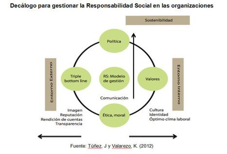 Responsabilidad Social y Comunicación Corporativa: aproximaciones para la construcción de una ventaja competitiva | comunicologos | Scoop.it
