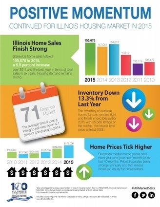 Illinois Housing Market Statistics | Illinois Association of REALTORS® [CLICK HERE] | The Pulse - Taking A Measure of the Bigger Picture Issues in Our Industry - January 2016 | Scoop.it