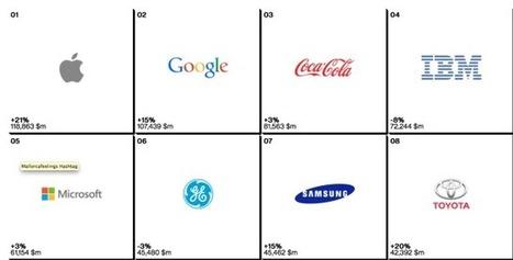 Las marcas mejor valoradas son las que personalizan la experiencia del usuario   Seo, Social Media Marketing   Scoop.it