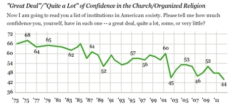 Confidence in organized religion hits all-time low in Gallup poll | It's Show Prep for Radio | Scoop.it