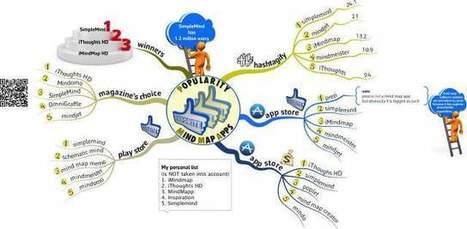 An analysis of popularity of mind map apps   IKT nyheter   Scoop.it