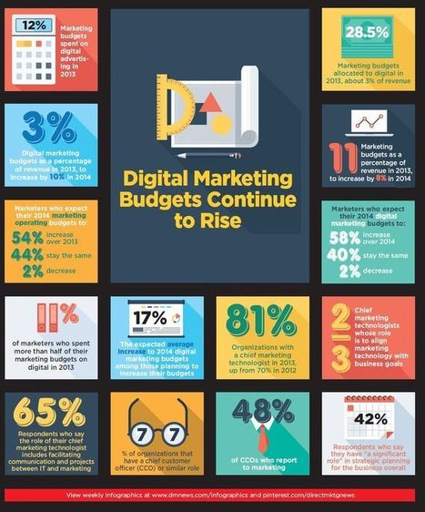 Infographic: Digital marketing budgets continue to rise in 2014 (by approx. 10%) | Social Media and Pharma | Scoop.it