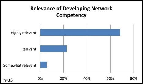 A Sneak Peek: What are Leadership Programs Saying about Network Leadership? | Leadership Learning Community | Network Leadership | Scoop.it