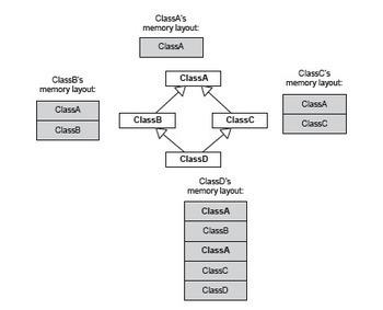 Breve repaso de la Programación Orientada a Objetos con C++ | APLICACIONES*WEB | Scoop.it
